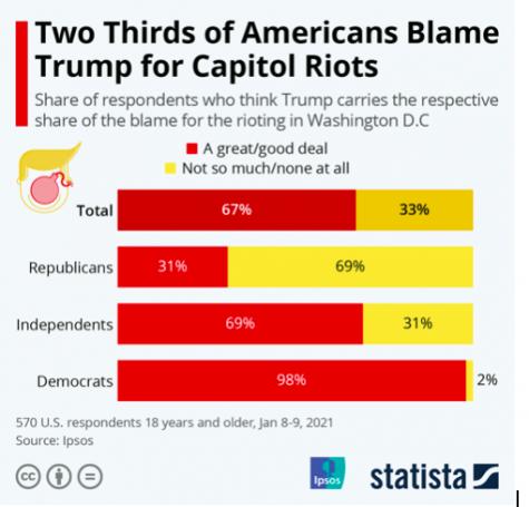 Chart courtesy of Statista.com